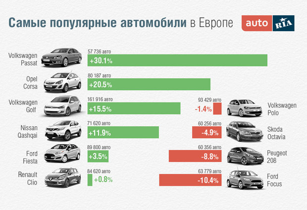 рейтинг самых продаваемых автомобилей