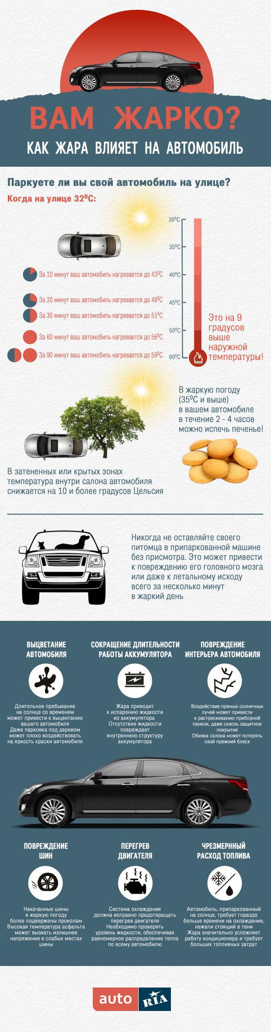 Инфографика: Как жара влияет на автомобиль