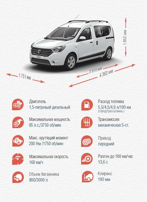 Характеристики Renault Dokker