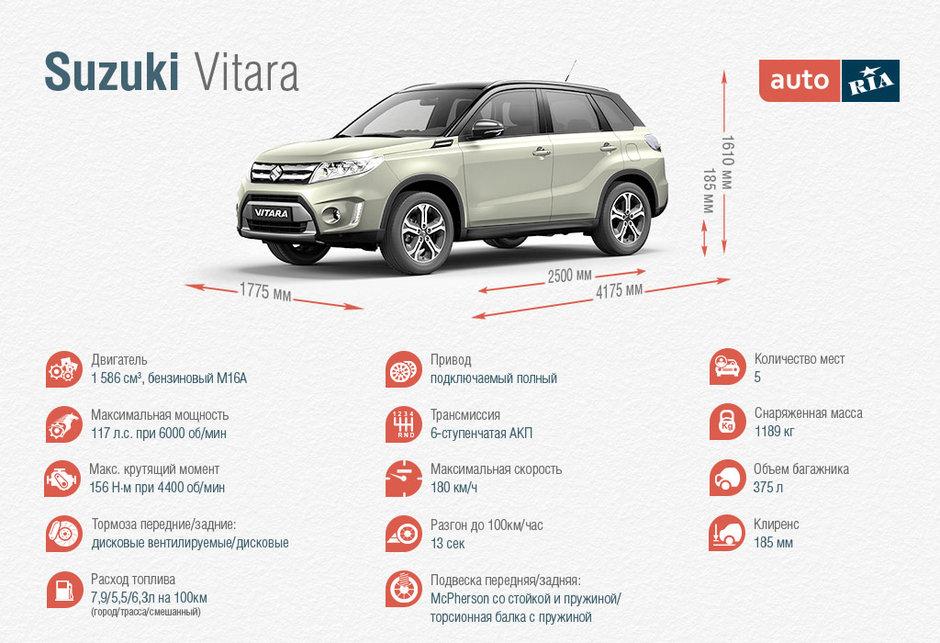 Технические характеристики Сузуки Витара 2015