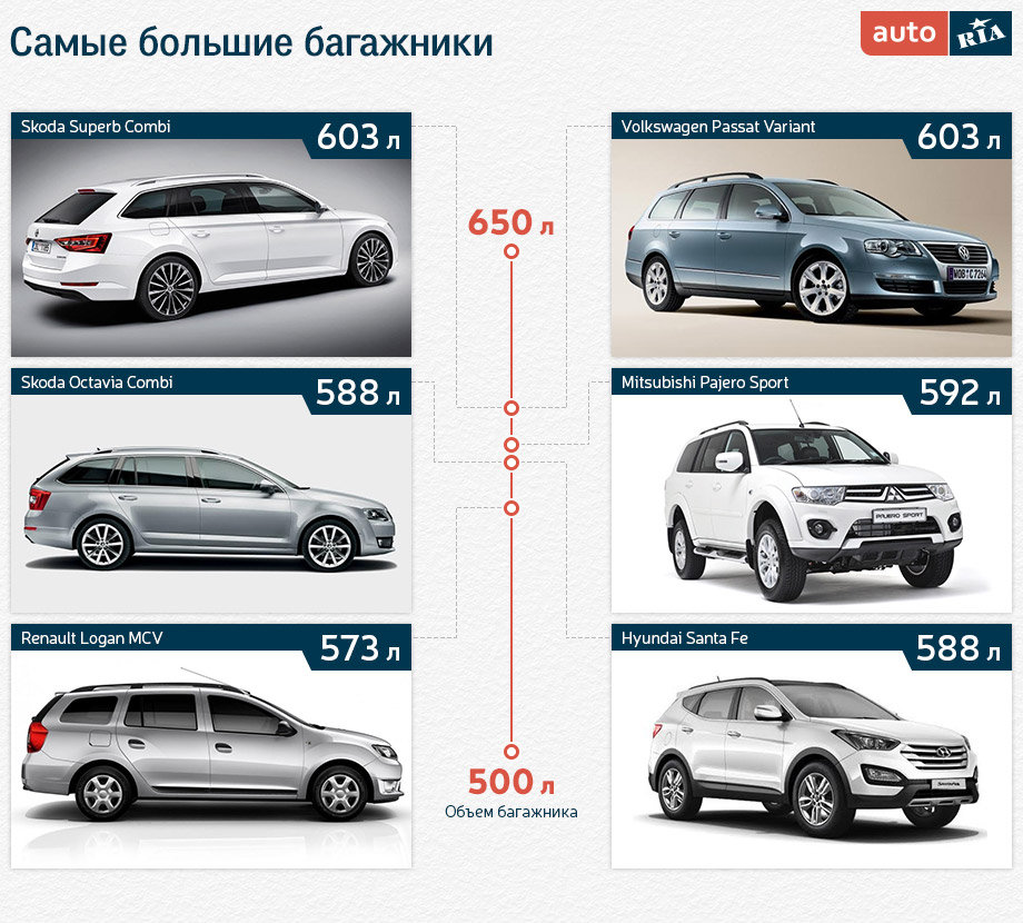 рейтинг автомобилей