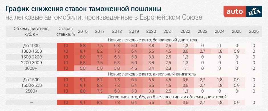 цена как растаможить машину в украине из россии перейти онлайн-кассы