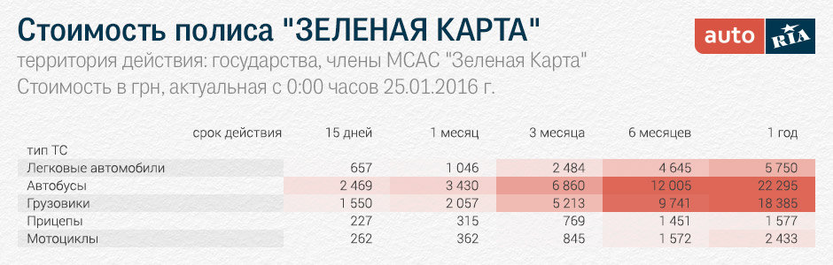 Сколько стоит зеленая карта на украину 2018