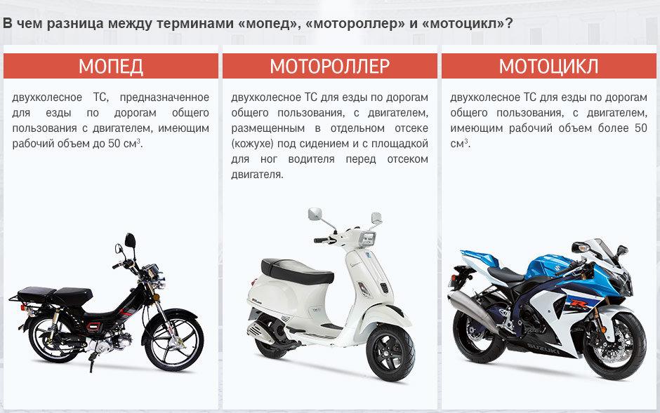 Электромопеды, Электромотоциклы, Электроскутеры - кто есть кто?