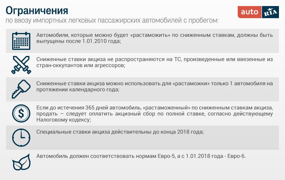 """Ограничения, текущая редакция """"3251"""""""