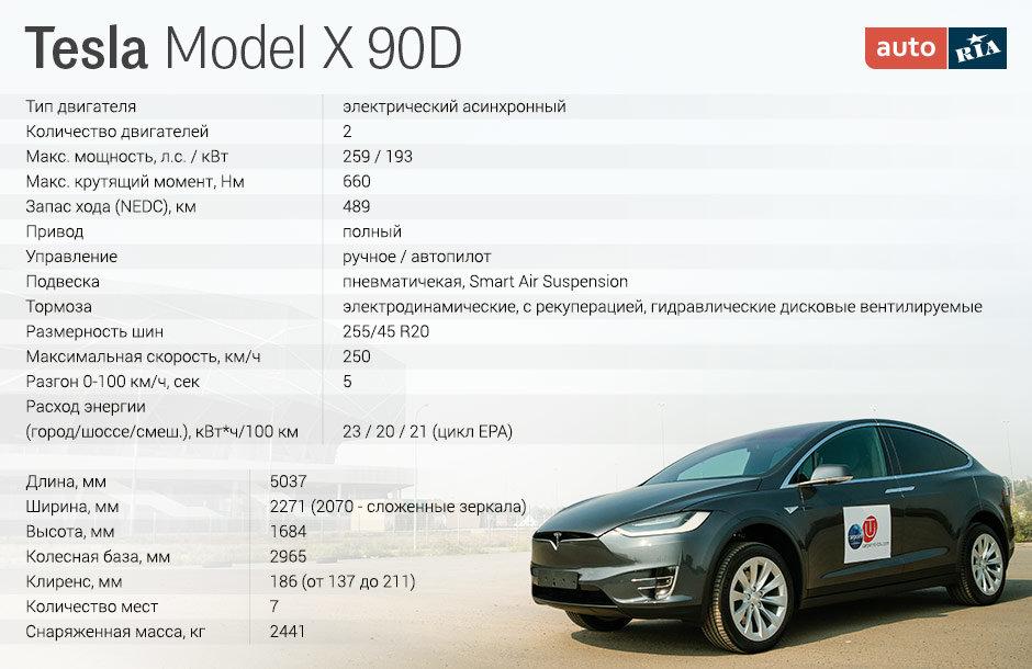 Характеристики Tesla Model X 90D