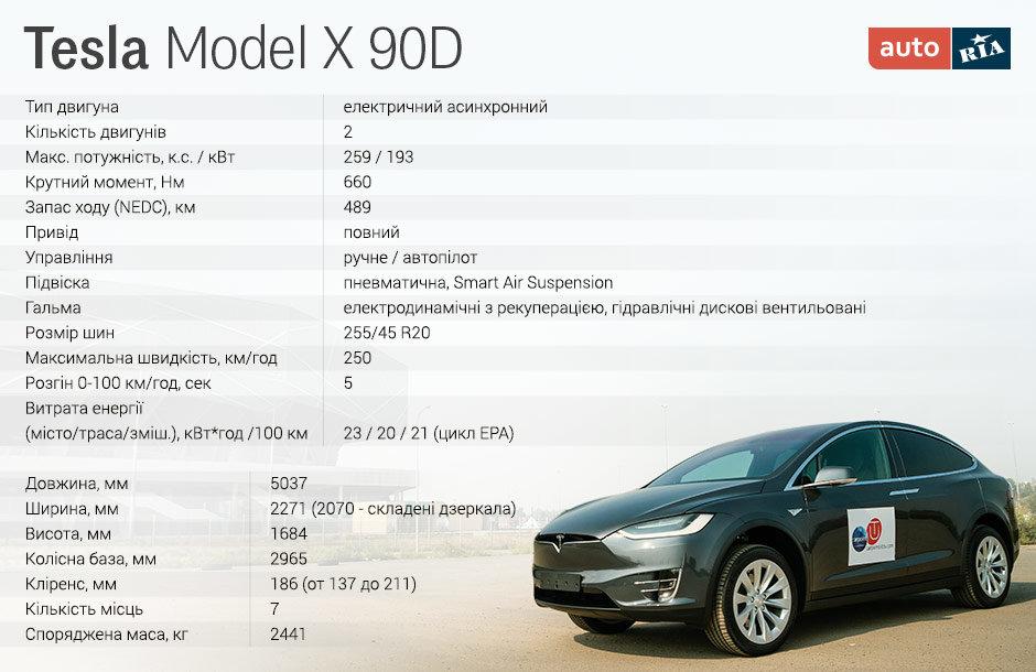 Технічні характеристики, Tesla Model X 90D