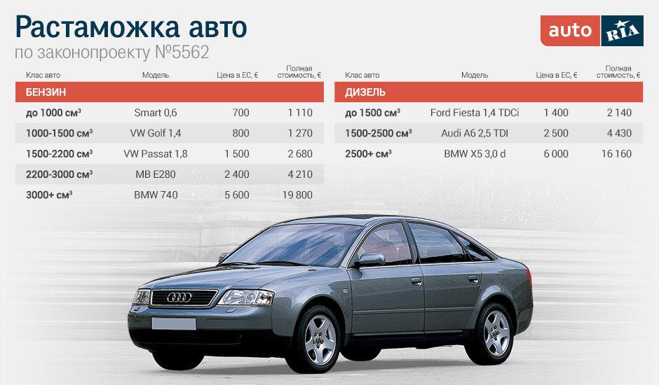 Как растаможить автомобиль из германии в россии 2018