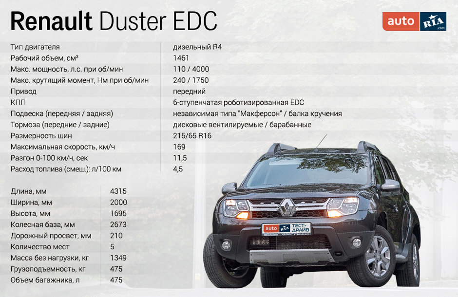 duster renault edc