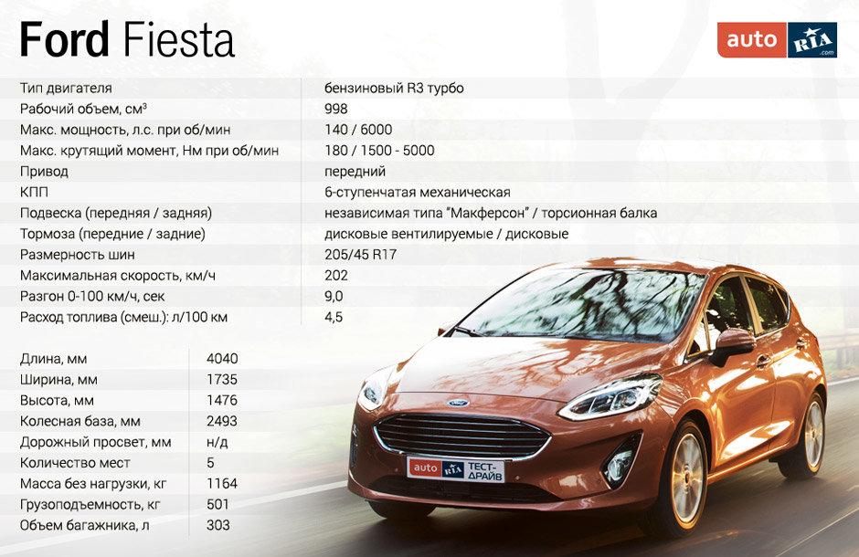 Характеристики Форд Фиеста