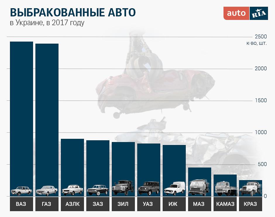 AUTO.RIA – Новости со свалки: какие авто чаще всего ...
