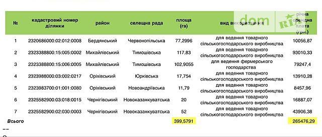 Долгосрочная аренда земли сельскохозяйственного назначения, Запорожье
