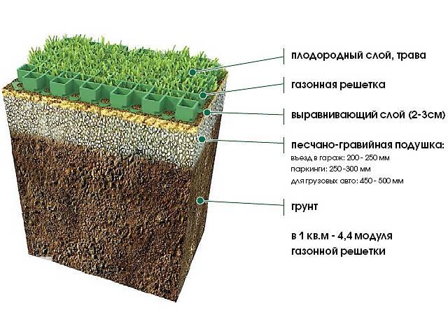 бу Газонная решетка в Днепре (Днепропетровске)