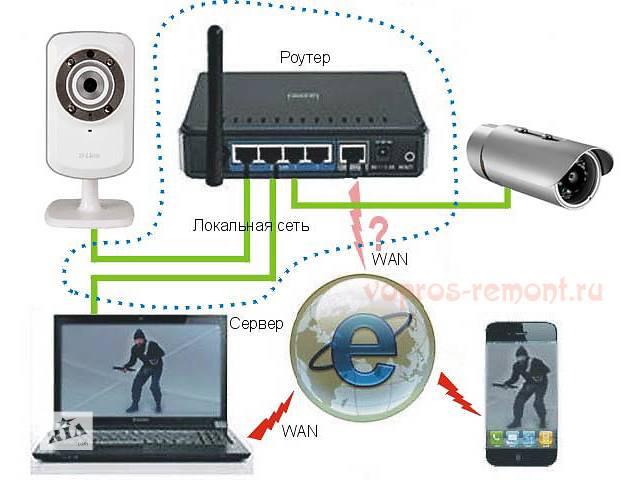 бу Установка IP Відеоспостереження, домофонів , GSM Сигналізації в Києві