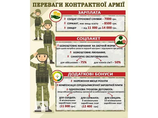 купить бу Харківський обласний військовий комісаріат пропонує службу за контрактом в Харькове