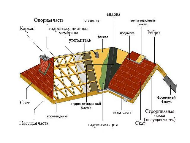 купить бу Консультацыя кровли, сметы в Киеве