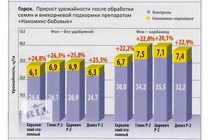 Комнатные растения, рассада и цветы в Днепропетровске (Днепре) - объявление о продаже Харьков