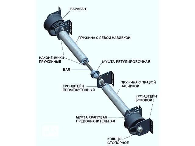 продам Пружины балансировочные для автоматических ворот бу в Днепропетровской области