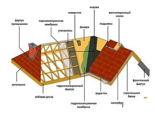 продам Ремонт крыш бу  в Украине