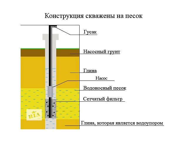 Как почистить глубинную скважину своими руками