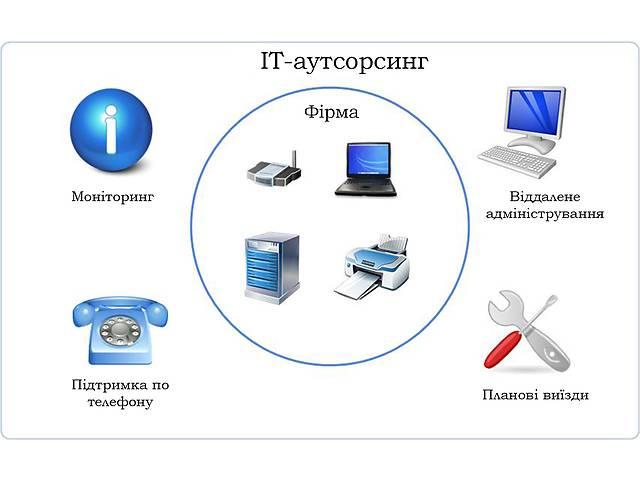 бу SOKET - IT услуги, обслуживание компьютеров и серверов в Ивано-Франковске