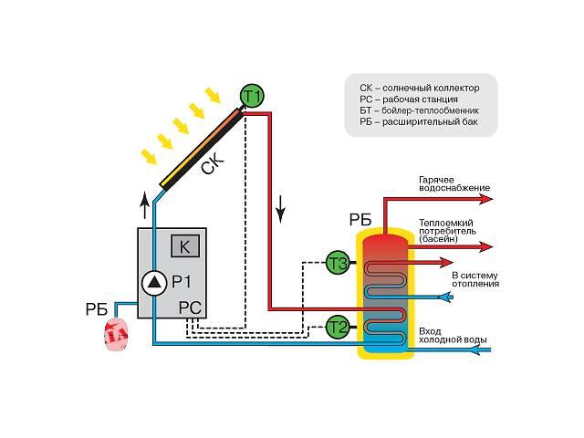Нагреватели водяные теплообменники или устройства использующие энергию солнца теплообменник фреон конденсатор