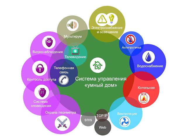 купить бу Система умный дом, управление освещением  в Украине