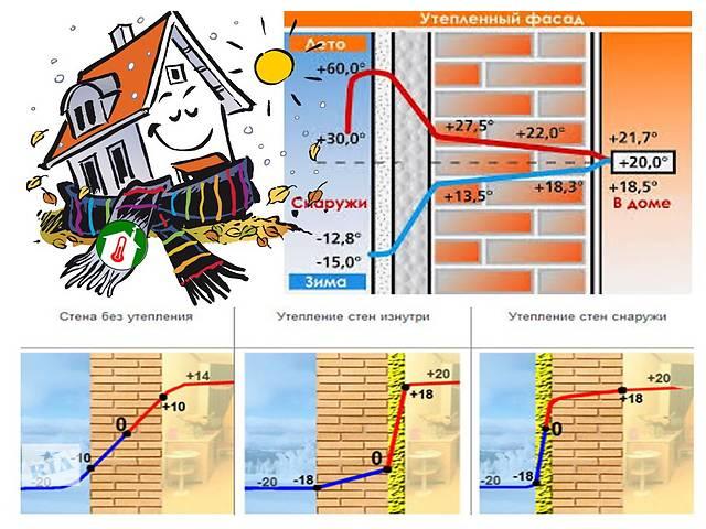 Утепление фасадов по доступным ценам.- объявление о продаже  в Днепропетровской области