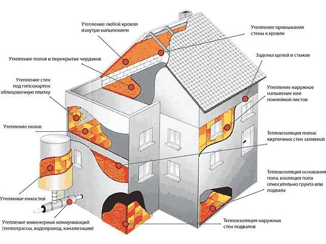 бу Утепление зданий. в РеспубликаКрыме области