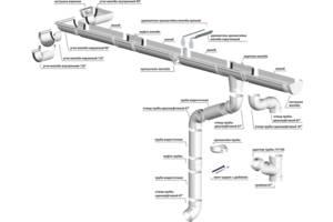 Новые Водосточные системы