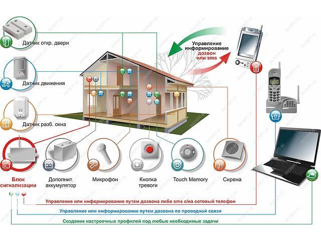 бу Видеонаблюдение, сигнализация, охрана в Днепропетровской области