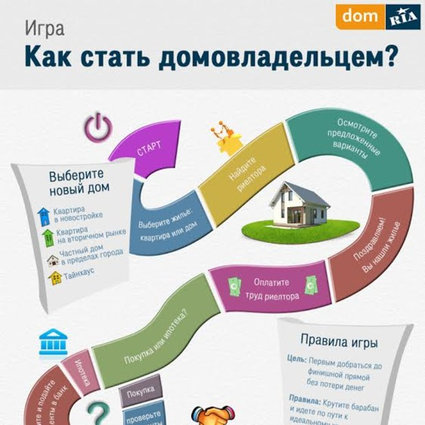 Инфографика: Как стать владельцем недвижимости