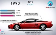 Эволюция Honda NSX за пять минут. ВИДЕО
