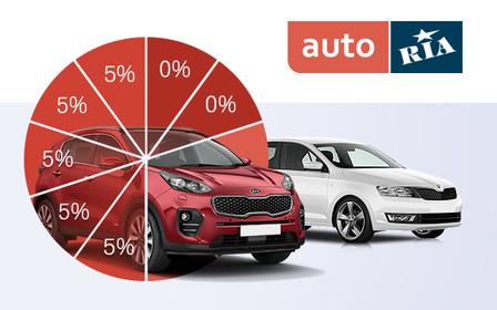 Хотите купить б/у авто в кредит? Узнайте все условия кредита прямо на AUTO.RIA