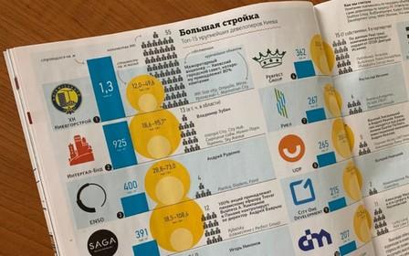 «Киевгорстрой» стал лидером рейтинга застройщиков Киева