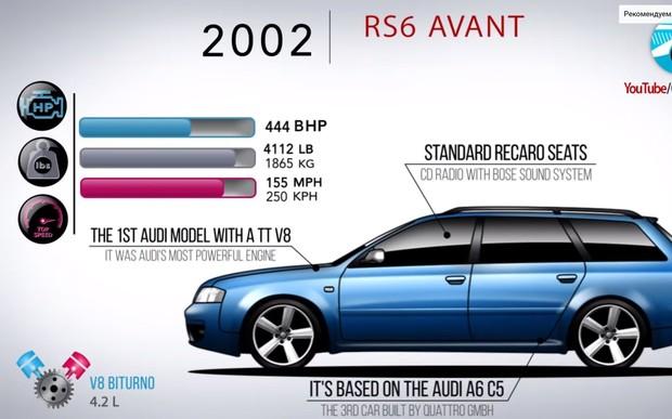 Все Audi RS6 Avant за 5 минут. ВИДЕО
